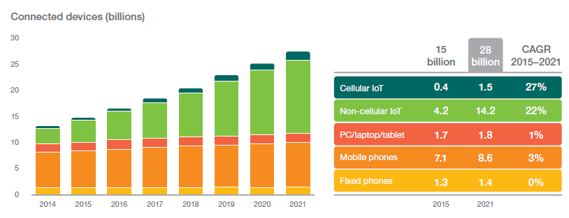 http://blog.newsandchips.com/2016/09/06/blg-img/Fig1IoTgrowth.png