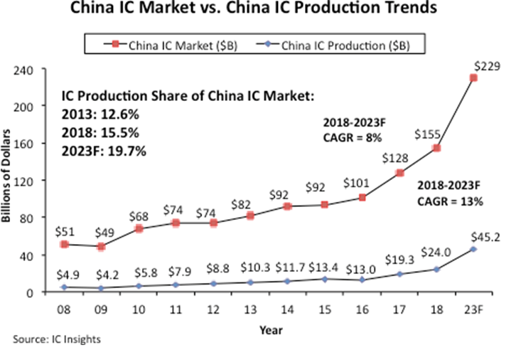 http://blog.newsandchips.com/2019/06/18/blg-img/Fig1CHina.png