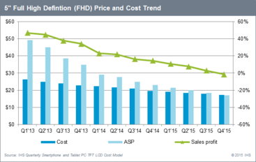 2015-05-13_5-inch-FHD-price-and-cost-trend.png