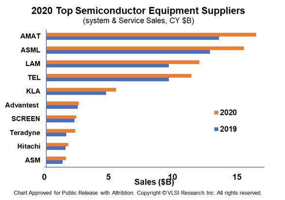 https://blog.newsandchips.com/2021/04/03/blg-img/EquipmentMakers10.jpg